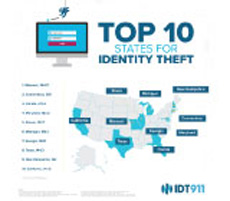 Top 10 Worst States for Identity Theft
